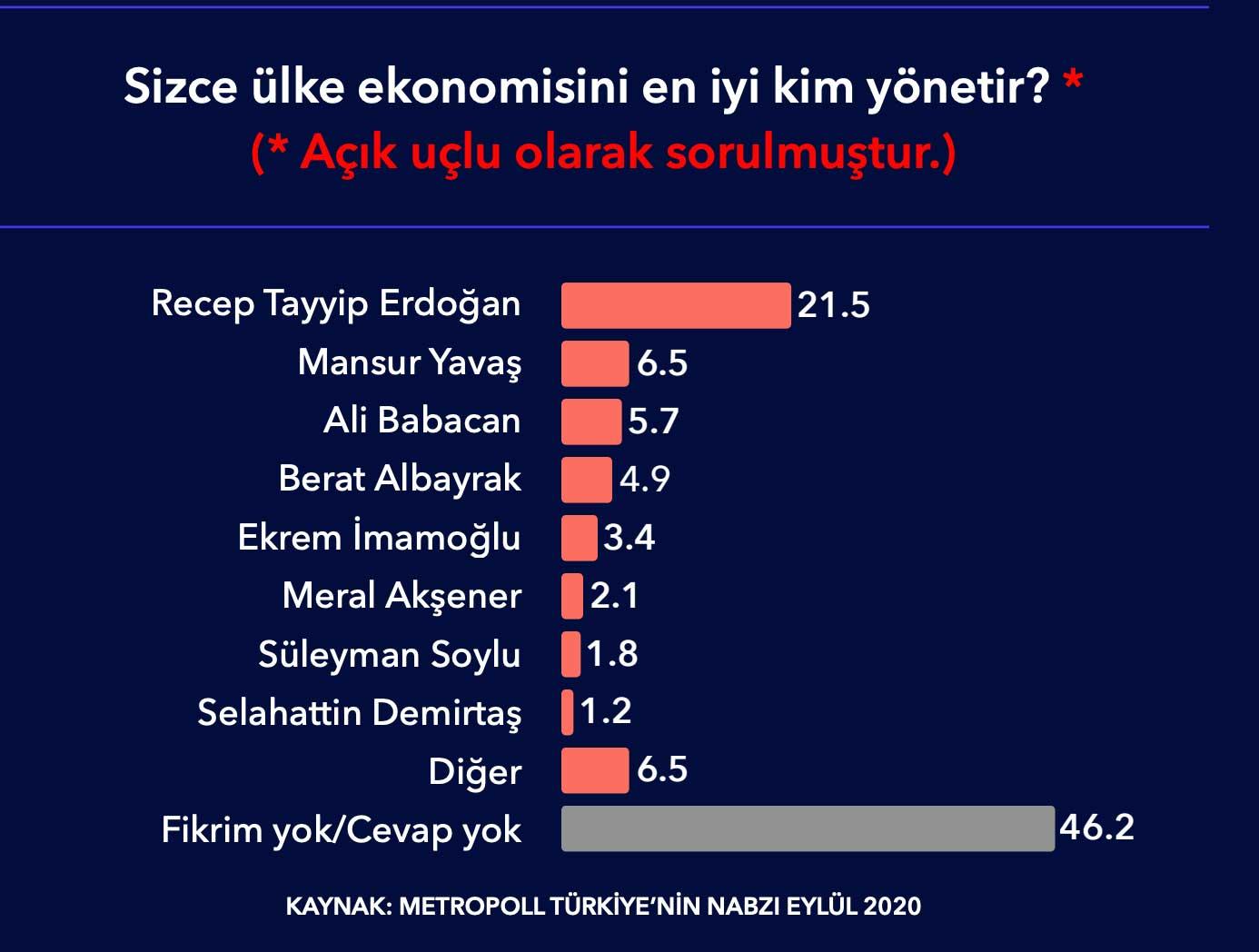 Anket: Halkın yalnızca yüzde 4,9'u ekonomiyi en iyi Berat Albayrak'ın yöneteceğini düşünüyor