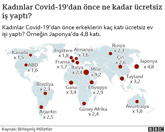 Covid-19 salgını kadınların eşitlik mücadelesini BM'ye göre 25 yıl geriletebilir