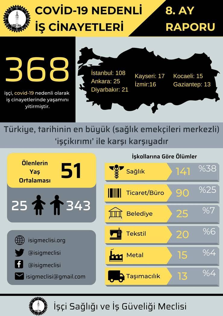 Covid-19 nedeniyle 368 işçi hayatını kaybetti, yaş ortalaması 51