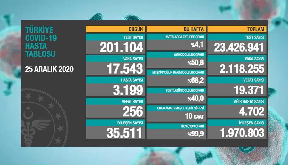 25 aralık Koronavirüs tablosu açıklandı: Son 24 saatte 256 can kaybı!