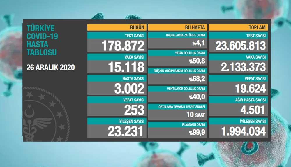 26 aralık Koronavirüs tablosu açıklandı: Son 24 saatte 253 can kaybı!