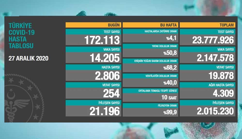 27 aralık Koronavirüs tablosu açıklandı: Son 24 saatte 254 can kaybı!
