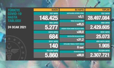 24 ocak Koronavirüs tablosu açıklandı: Son 24 saatte 140 can kaybı