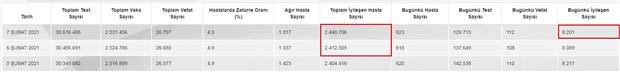 Sağlık Bakanlığı'ndan yine Covid-19 tablosu hatası: 8 bin açıkladı, 28 bin ekledi