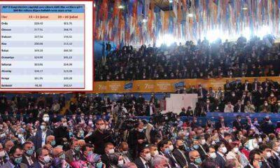 AKP kongrelerinin 'lebaleb' tablosu