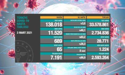 Türkiye'nin 3 mart koronavirüs tablosu açıklandı