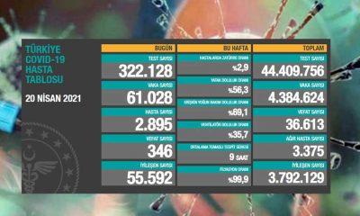 Türkiye'nin 20 Nisan koronavirüs tablosu yayınlandı: Vaka sayısı 60 bin üzerinde!