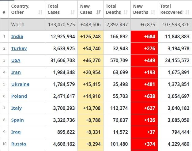 Türkiye, 54 bini geçen günlük vaka sayısı ile dünya sıralamasında ikinci oldu!