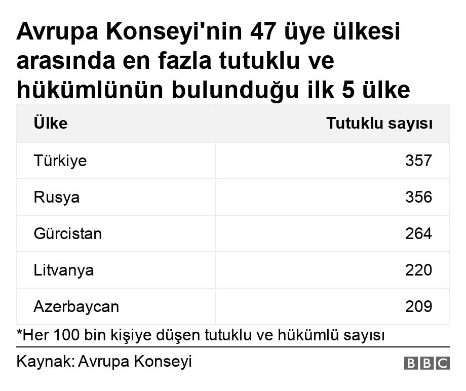 En fazla tutuklu ve hükümlü sayısıyla Türkiye zirvede