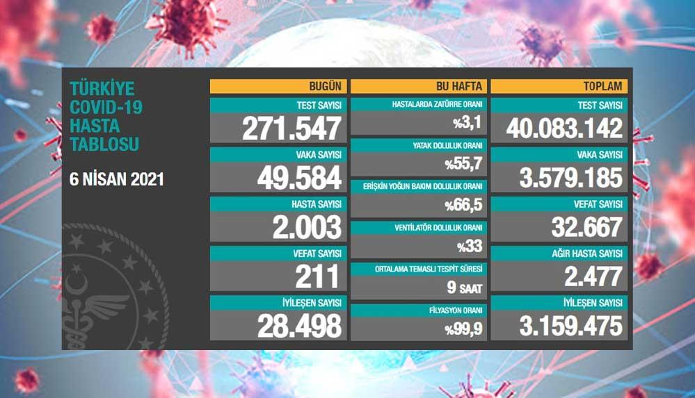 Türkiye'nin 6 Nisan koronavirüs tablosu açıklandı: Vaka ve vefat sayılarında korkutan artış