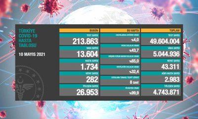 Türkiye'nin 10 Mayıs koronavirüs tablosu açıklandı: Vaka sayıları hızla düşüyor