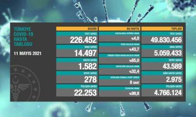 Türkiye'nin 11 Mayıs koronavirüs tablosu açıklandı: Vaka sayılarında artış var!