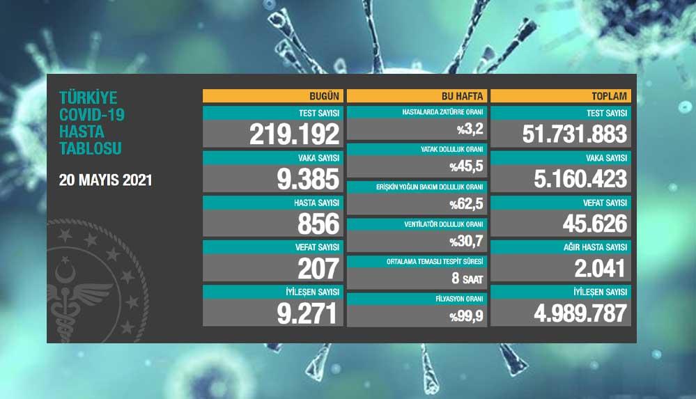 Türkiye'nin 20 Mayıs koronavirüs tablosu açıklandı: Vaka sayısı 10 binin altında