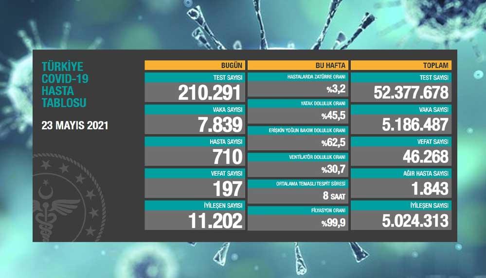 Türkiye'nin 23 Mayıs koronavirüs tablosu açıklandı: Vaka ve vefat sayılarında düşüş var