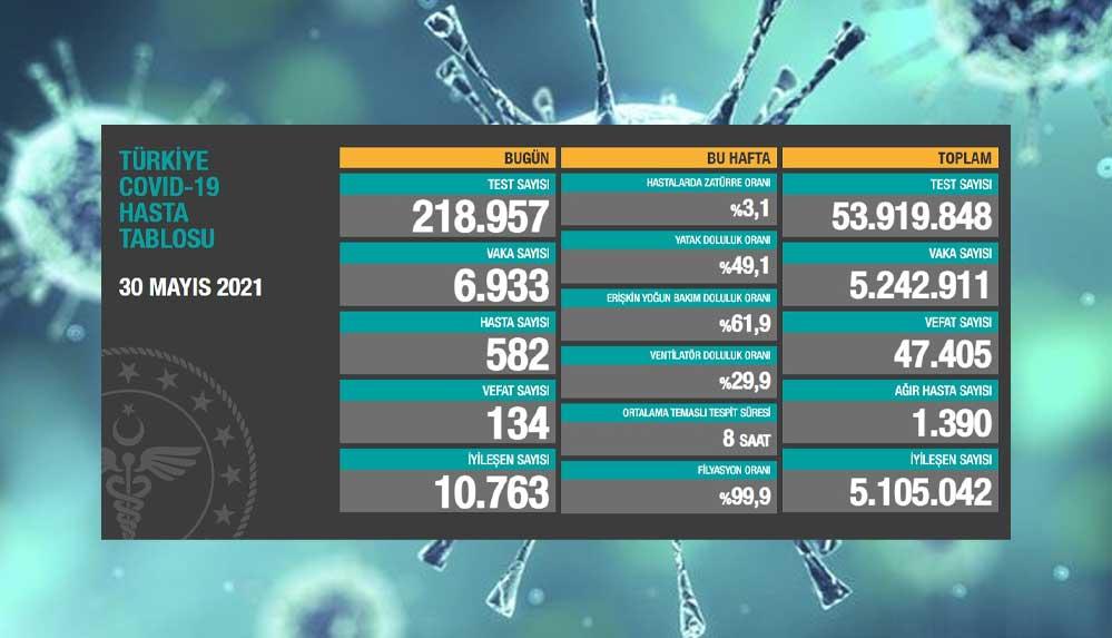 Türkiye'nin 30 Mayıs koronavirüs tablosu açıklandı