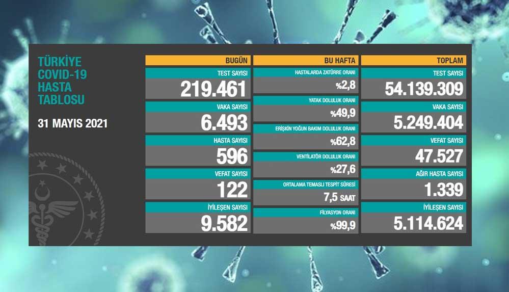 Türkiye'nin 31 Mayıs koronavirüs tablosu açıklandı