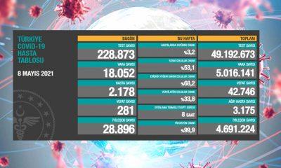 Türkiye'nin 8 Mayıs koronavirüs tablosu açıklandı: Vaka sayısı 20 binin altında