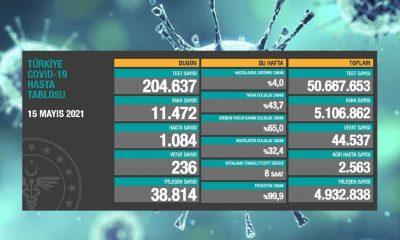 Türkiye'nin 15 Mayıs koronavirüs tablosu açıklandı: Vaka sayısı 11 bin üzerinde!