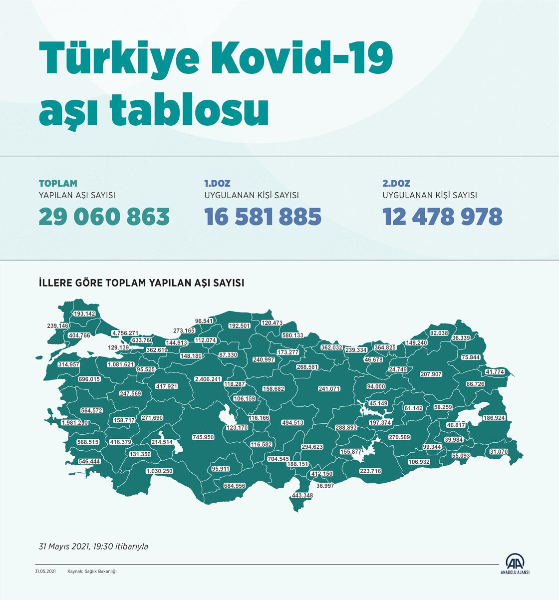 Türkiye'de 29 milyon 60 bin 863 doz Covid-19 aşısı uygulandı