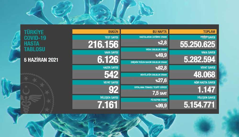 Türkiye'nin 5 Haziran koronavirüs tablosu açıklandı: Vefat sayısı 100'ün altına düştü