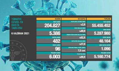 Türkiye'nin 6 Haziran koronavirüs tablosu açıklandı