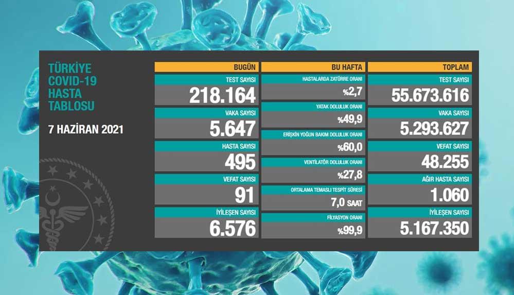Türkiye'nin 7 Haziran koronavirüs tablosu açıklandı