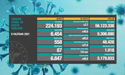Türkiye'nin 9 Haziran koronavirüs tablosu açıklandı