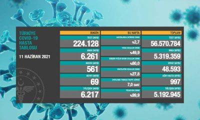 Türkiye'nin 11 Haziran Koronavirüs tablosu açıklandı