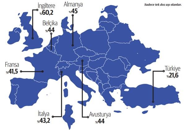 Türkiye nüfusa göre aşılama kampanyasında oldukça geride