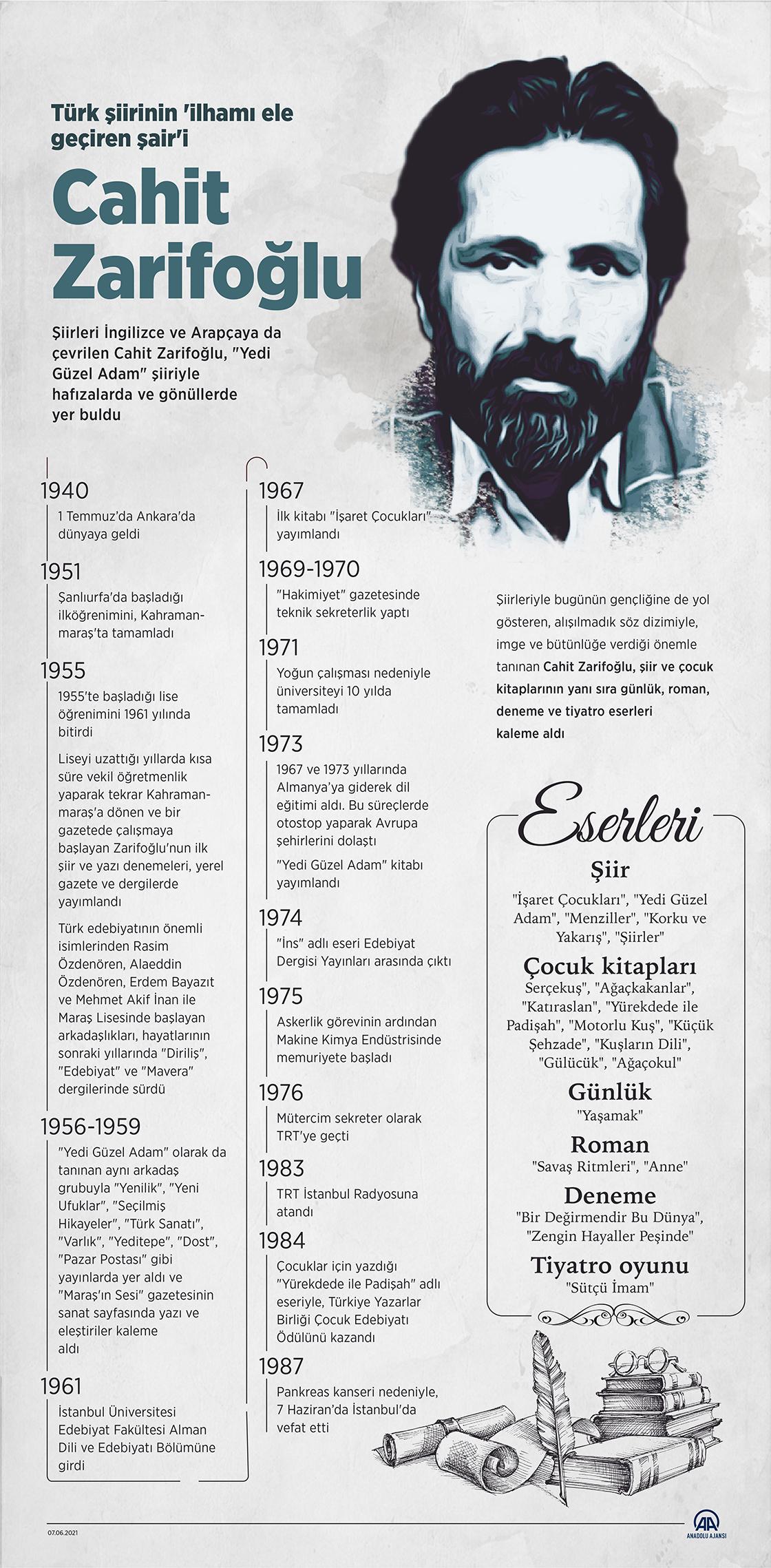 Şair ve yazar Cahit Zarifoğlu, vefat yıl dönümünde anılıyor
