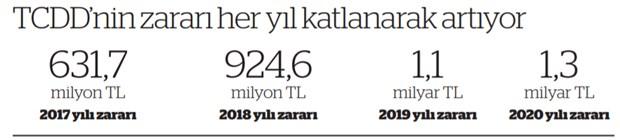 TCDD'nin bir yıllık zararı 1,3 milyar TL'yi geçti!