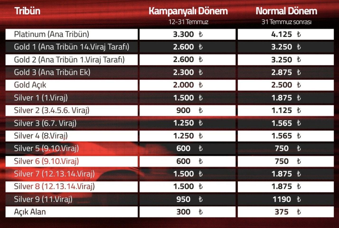 Formula 1 Türkiye Grand Prix'sinin bilet fiyatlarına sosyal medyada sert tepki