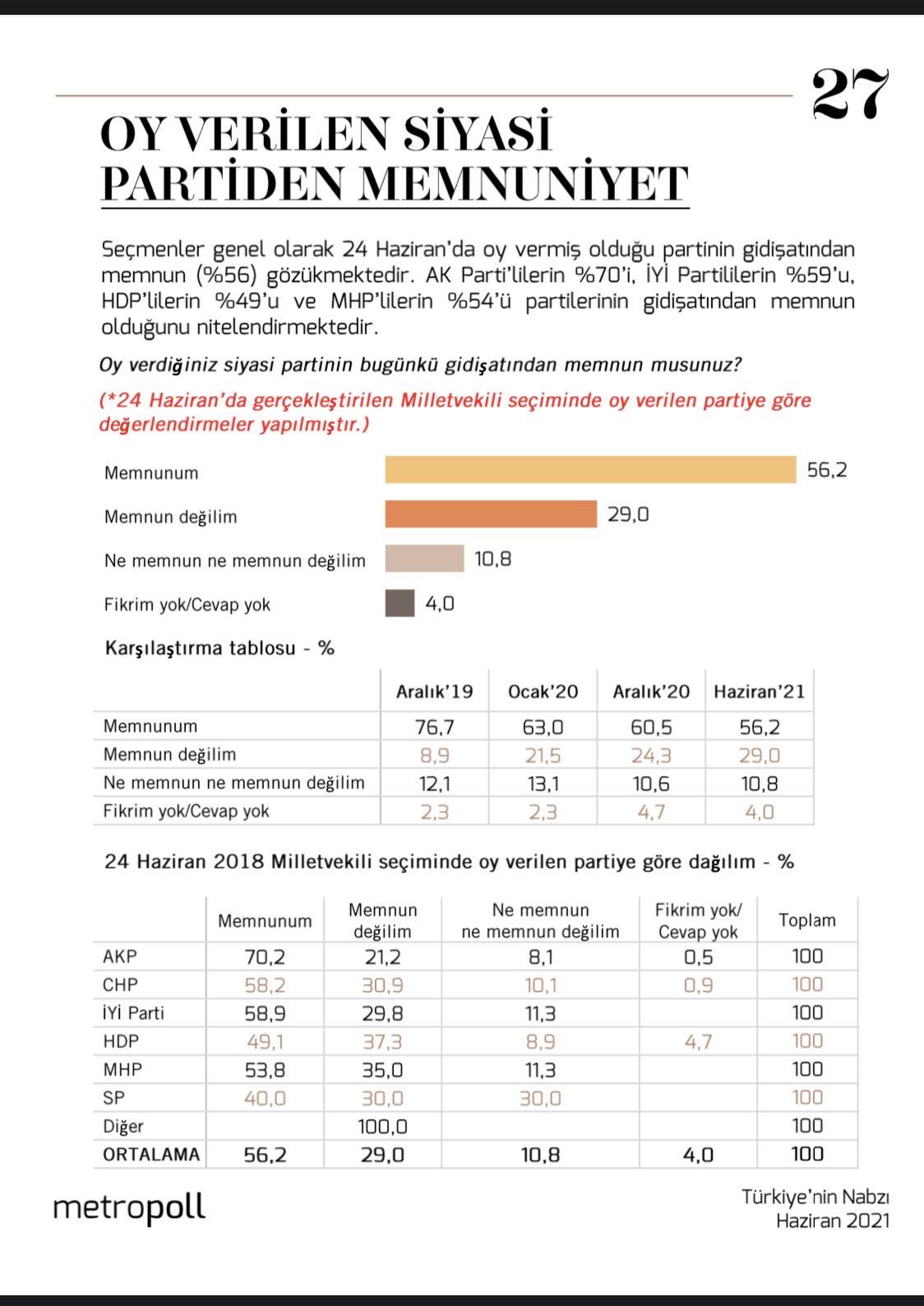 MHP, seçmenini kaybediyor