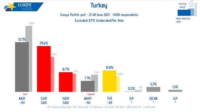 Uluslararası anket şirketi paylaştı: AKP-MHP oylarında büyük düşüş