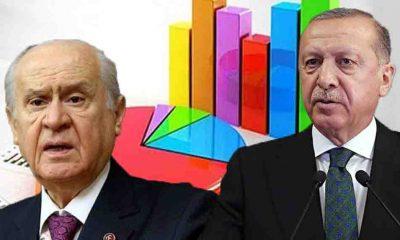 Son anket sonuçları açıklandı: Cumhur İttifakı'na kötü haber!