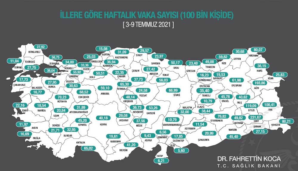 İllere göre haftalık vaka haritası açıklandı: En çok artış Siirt'te