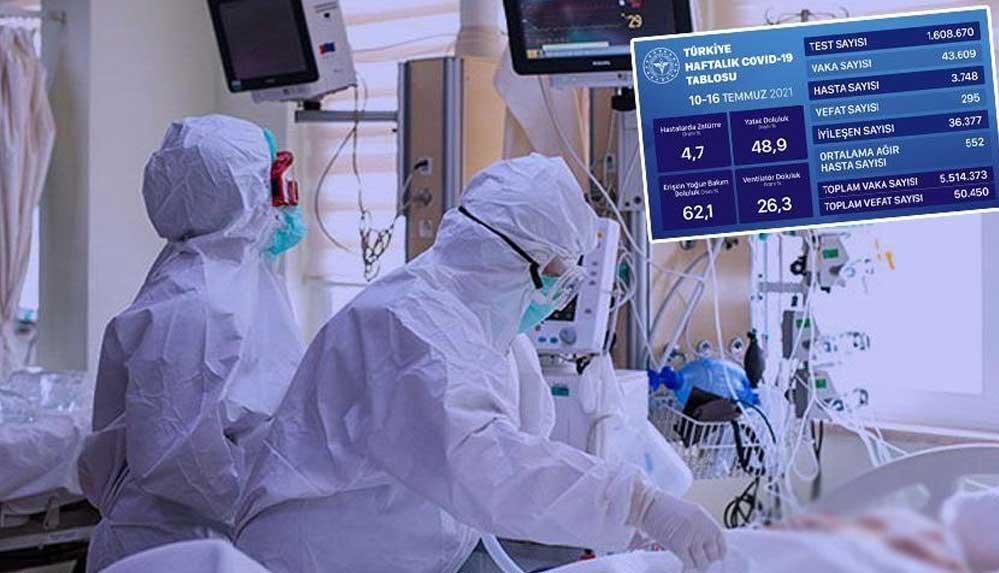 Sağlık Bakanlığı mavi tabloyu açıkladı! Hasta sayısı yükselişe geçti
