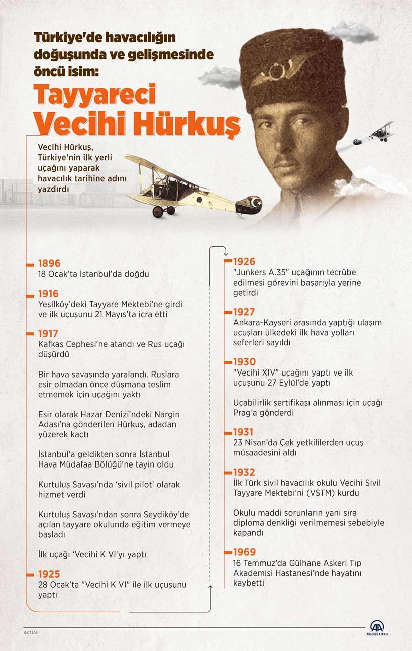 Türkiye'de havacılığın doğuşu ve gelişmesinde öncü isim: Tayyareci Vecihi Hürkuş