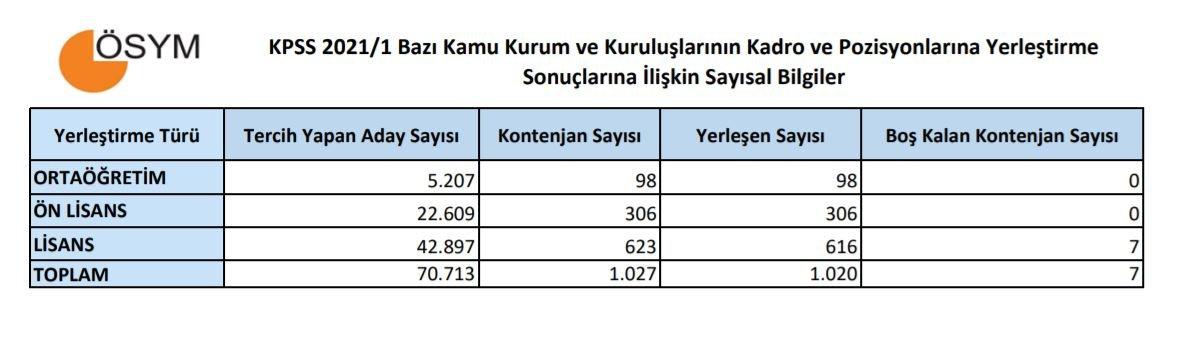 KPSS-2021/1 yerleştirme sonuçları açıklandı! KPSS tercih sonuçları sorgulama sayfası…