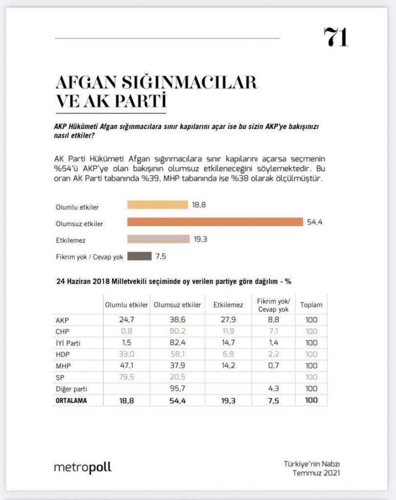 """""""Afgan sığınmacılara sınır kapıları açılırsa, seçmenin yüzde 54'ünün AKP'ye bakışı olumsuz etkilenecek"""""""