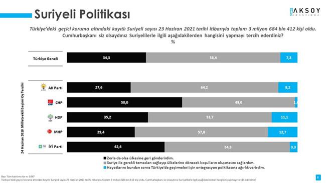 AKP'liler bile istemiyor: Erdoğan'ı köşeye sıkıştıracak sonuç